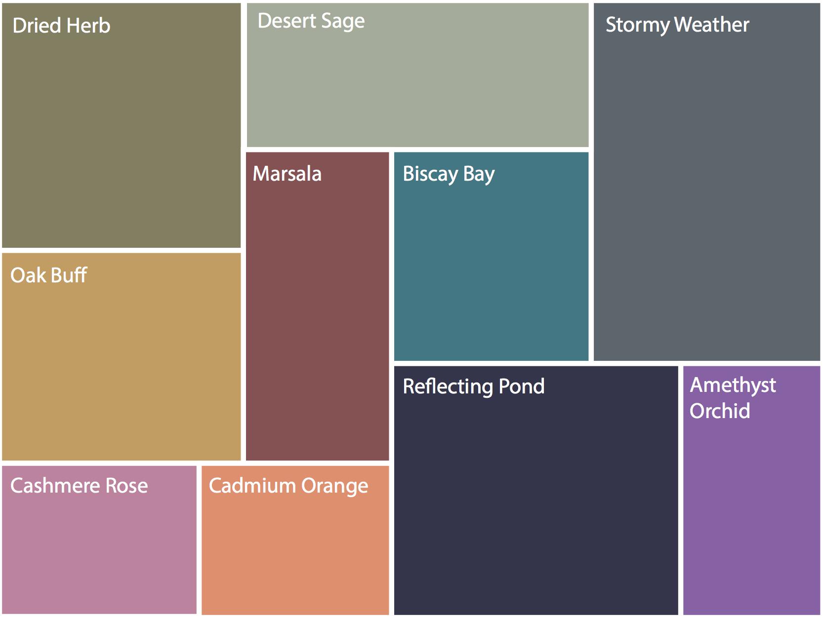 Pantone Colour Forecast A/W 2015 - Lizzy Eden Personal Stylist